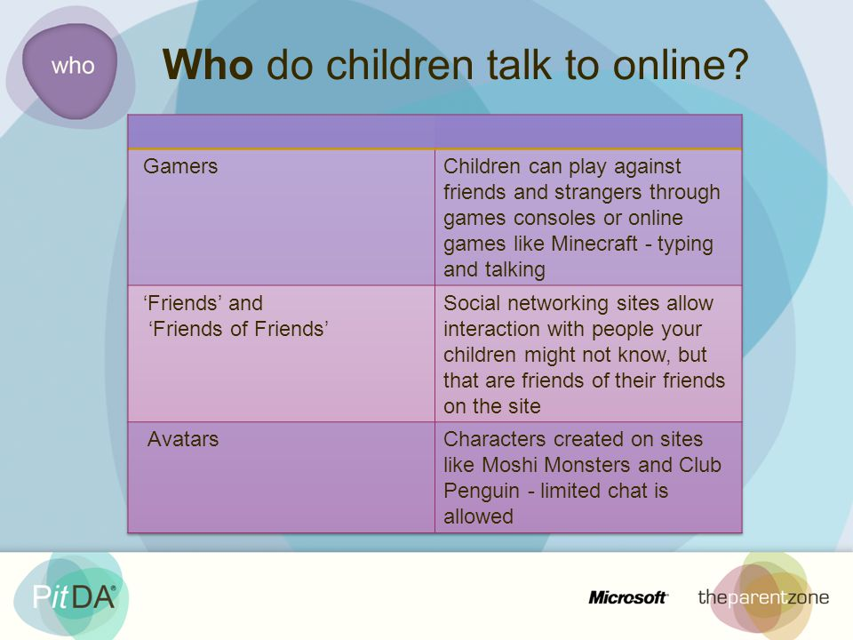 Who do children talk to online