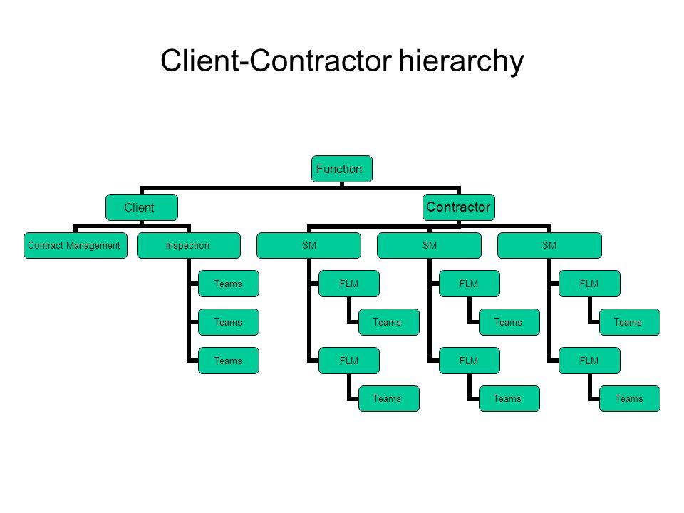 Client-Contractor hierarchy Function Client Contract Management Inspection Teams Contractor SM FLM Teams FLM Teams SM FLM Teams FLM Teams SM FLM Teams FLM Teams