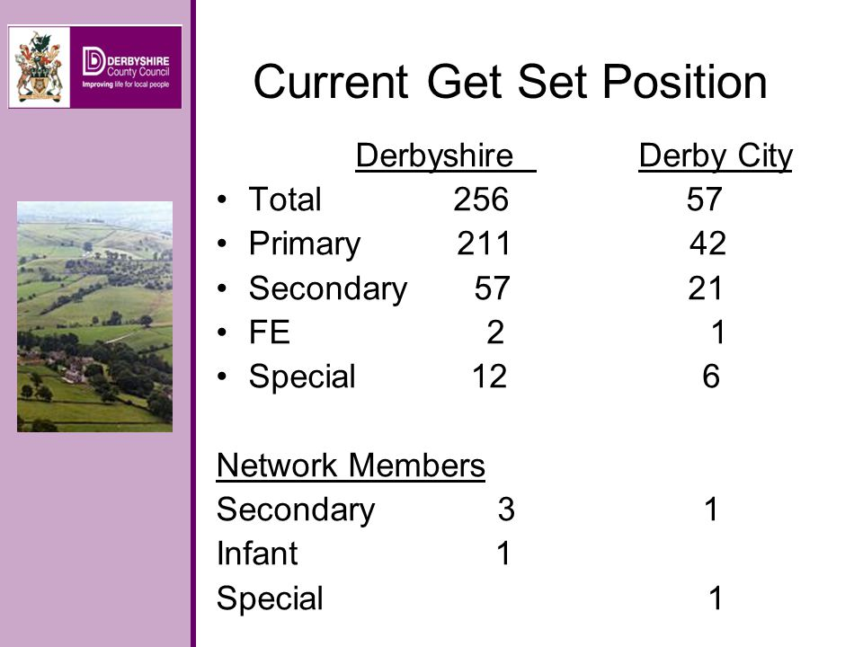 Current Get Set Position Derbyshire Derby City Total 256 57 Primary 211 42 Secondary 57 21 FE 2 1 Special 12 6 Network Members Secondary 3 1 Infant 1 Special 1