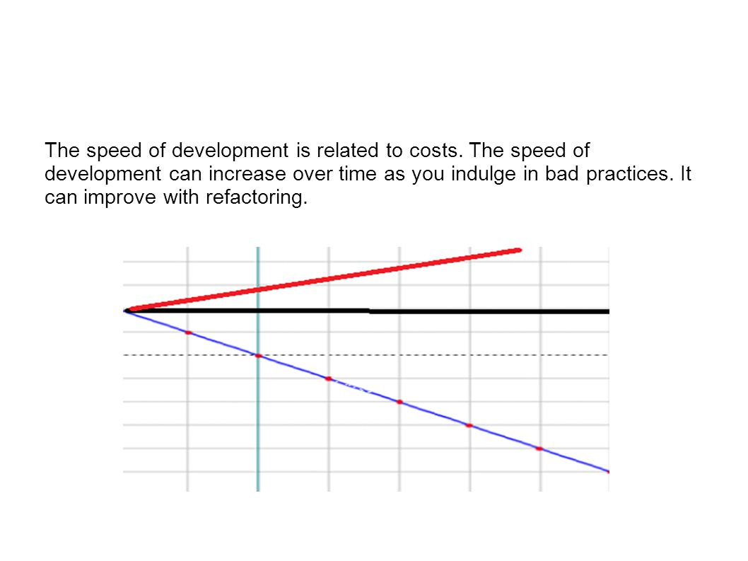 The speed of development is related to costs. The speed of development can increase over time as you indulge in bad practices. It can improve with ref
