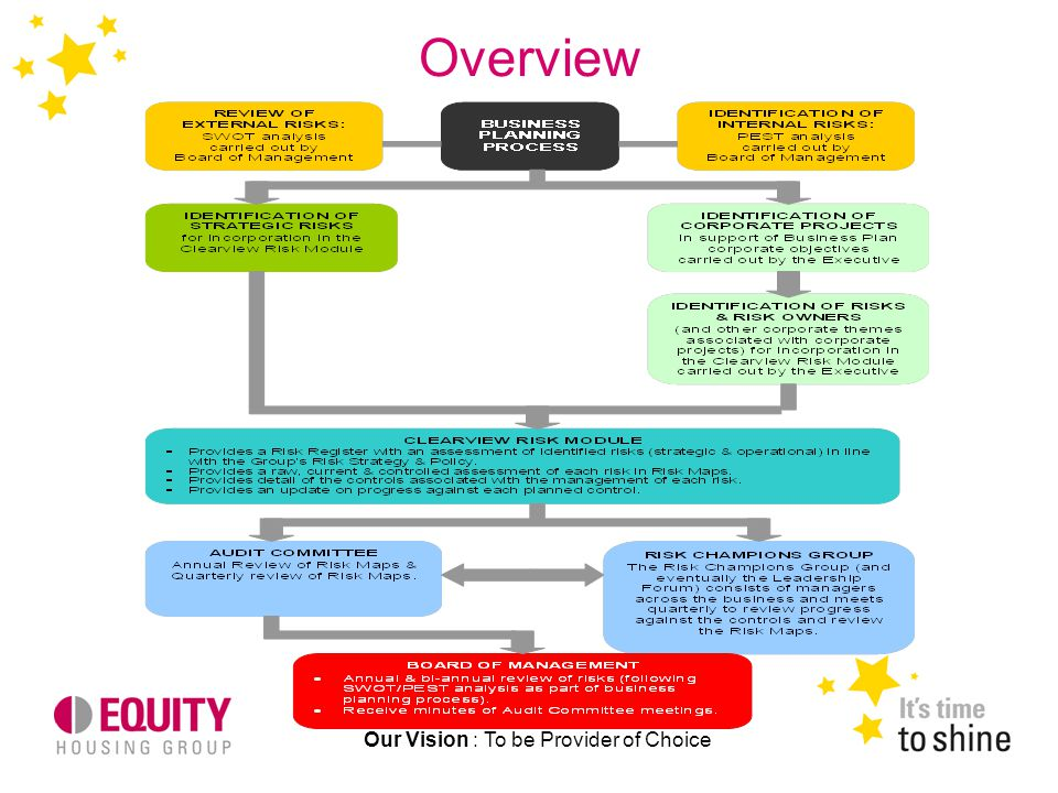 Overview Our Vision : To be Provider of Choice
