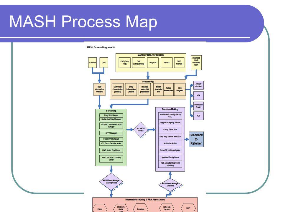 MASH Process Map