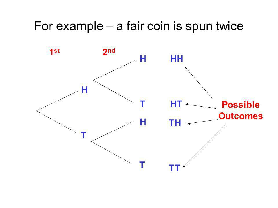 For example – a fair coin is spun twice H H H T T T HH HT TH TT 2 nd 1 st Possible Outcomes