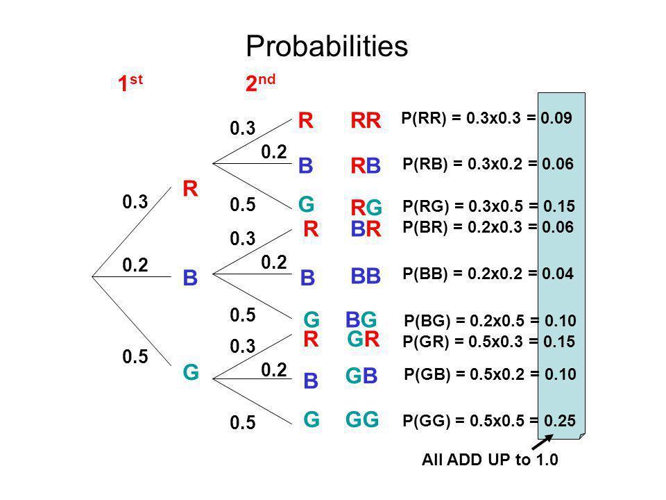 B RR 2 nd 1 st B B B R R R R G G G G RBRB RGRG BRBR BB BGBG GRGR GBGB GG 0.3 0.2 0.5 0.2 0.3 0.5 0.2 0.3 0.5 0.2 0.3 Probabilities P(RR) = 0.3x0.3 = 0.09 P(RB) = 0.3x0.2 = 0.06 P(RG) = 0.3x0.5 = 0.15 P(BR) = 0.2x0.3 = 0.06 P(BB) = 0.2x0.2 = 0.04 P(BG) = 0.2x0.5 = 0.10 P(GR) = 0.5x0.3 = 0.15 P(GB) = 0.5x0.2 = 0.10 P(GG) = 0.5x0.5 = 0.25 All ADD UP to 1.0
