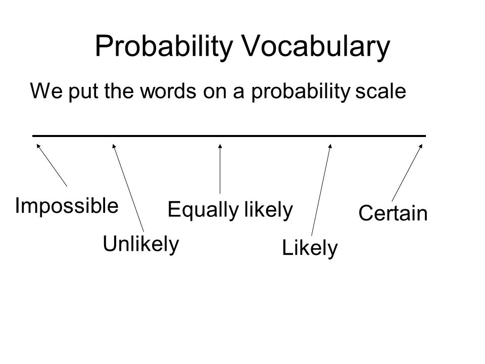 Probability Vocabulary We put the words on a probability scale Impossible Equally likely Unlikely Likely Certain