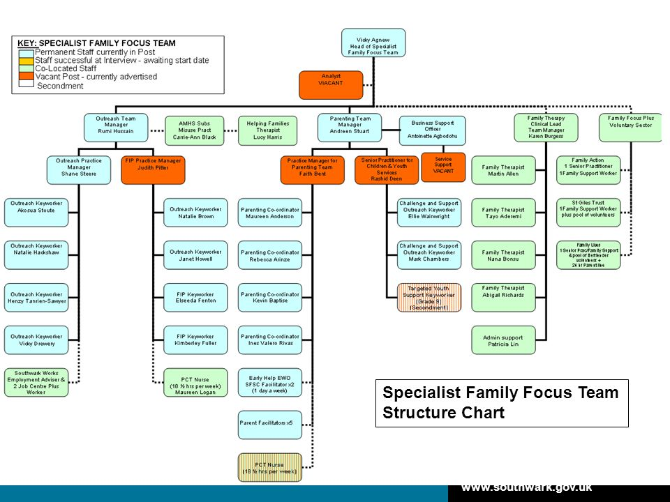 www.southwark.gov.uk Specialist Family Focus Team Structure Chart