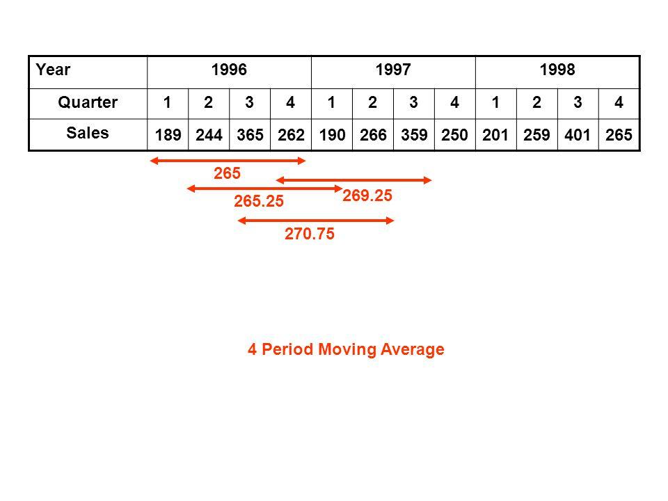 Year199619971998 Quarter123412341234 Sales 189244365262190266359250201259401265 4 period Moving Average Quarters1-42-53-64-75-86-97-108-119-12 Moving Average 265265.25270.75269.25266.25269267.25277.75281.5