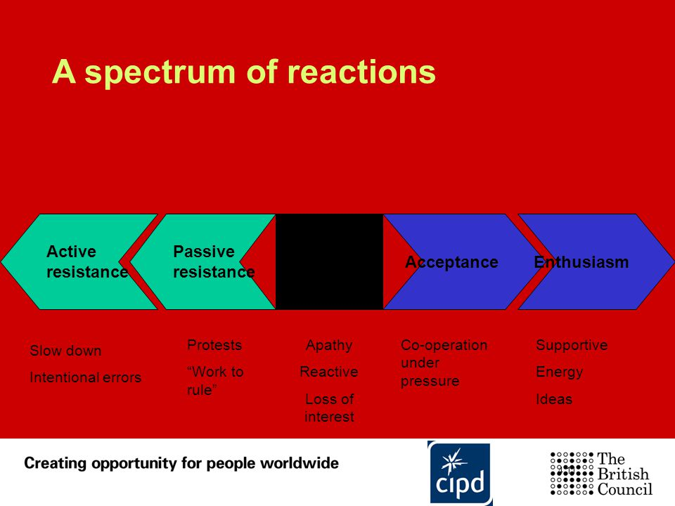A spectrum of reactions Apathy Reactive Loss of interest Passive resistance Active resistance AcceptanceEnthusiasmIndifference Co-operation under pres