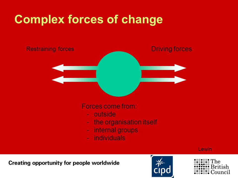Complex forces of change Driving forces Restraining forces Forces come from: -outside -the organisation itself -internal groups -individuals Lewin 4.7