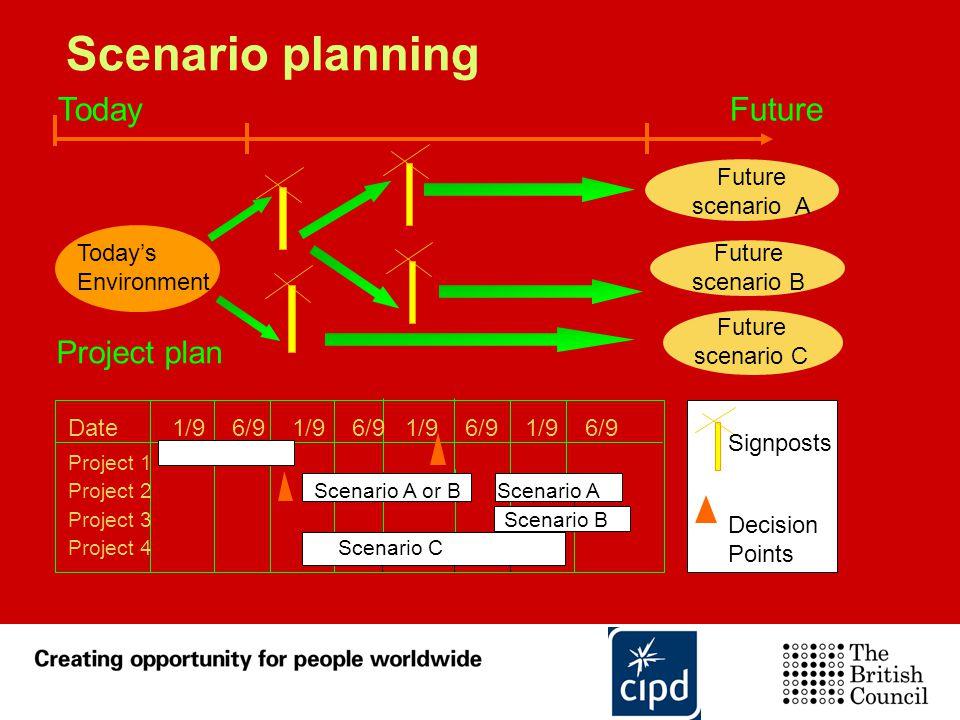 Scenario planning Project plan Future scenario A Today's Environment Future scenario B Future scenario C Signposts Decision Points Today Future Date 1