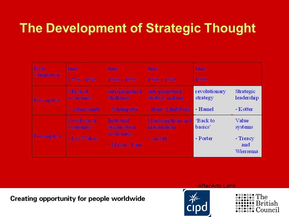 After Arto Lahti The Development of Strategic Thought