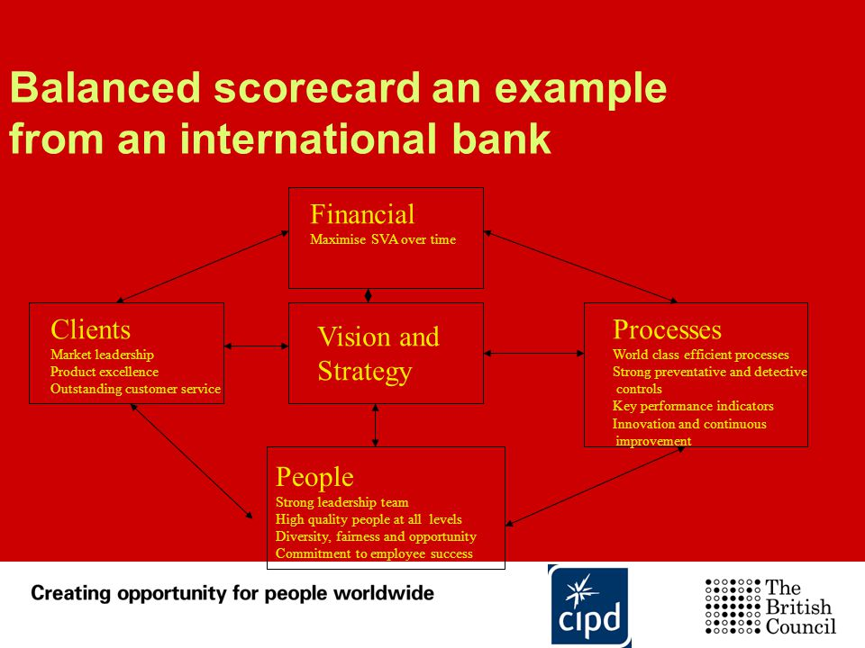 Balanced scorecard an example from an international bank People Strong leadership team High quality people at all levels Diversity, fairness and oppor