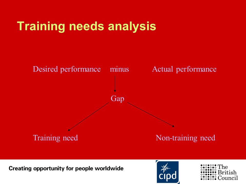 Training needs analysis Desired performance minus Actual performance Gap Training needNon-training need