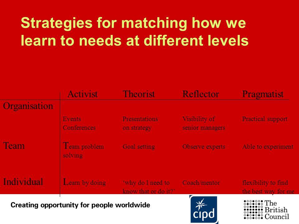 Strategies for matching how we learn to needs at different levels ActivistTheoristReflectorPragmatist Organisation EventsPresentationsVisibility ofPra