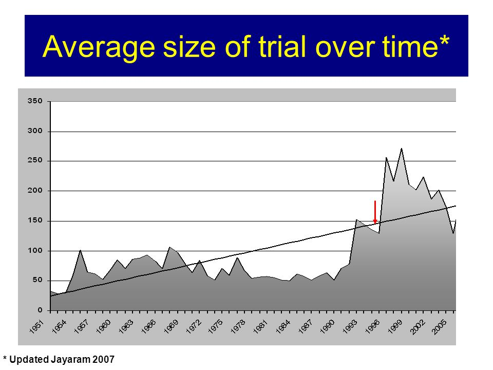 * Updated Jayaram 2007 Average size of trial over time*