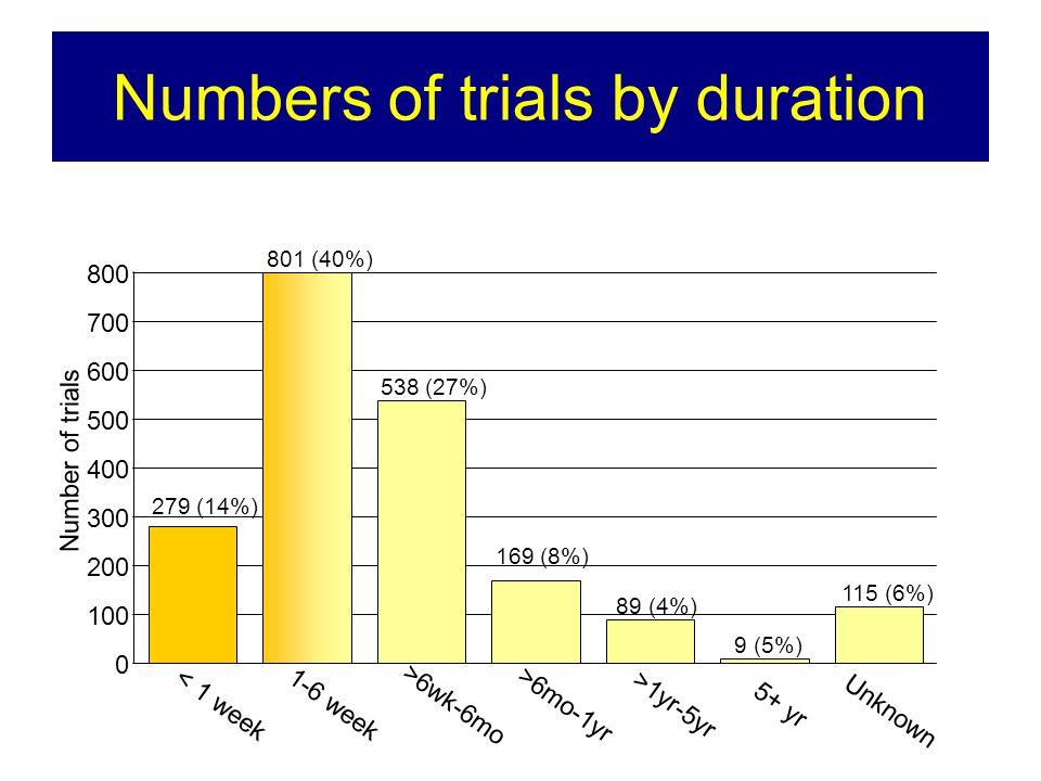 Numbers of trials by duration 115 (6%) 9 (5%) 89 (4%) 169 (8%) 538 (27%) 801 (40%) 279 (14%) 0 100 200 300 400 500 600 700 800 < 1 week 1-6 week >6wk-6mo >6mo-1yr >1yr-5yr 5+ yr Unknown Number of trials