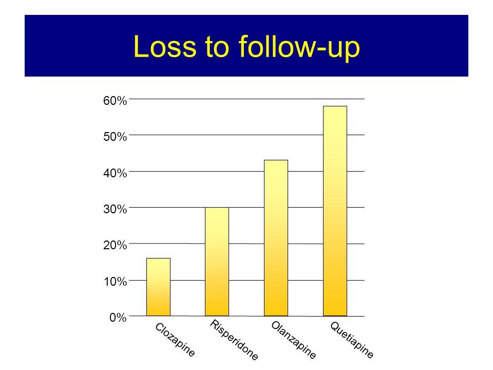 Loss to follow-up 0% 10% 20% 30% 40% 50% 60% Clozapine Risperidone Olanzapine Quetiapine