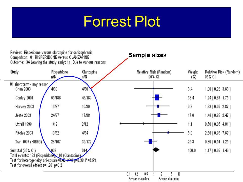 Forrest Plot Sample sizes