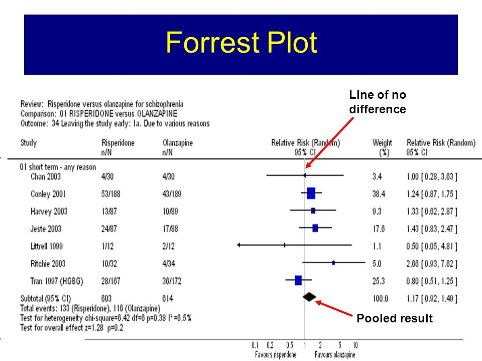 Forrest Plot Line of no difference Pooled result