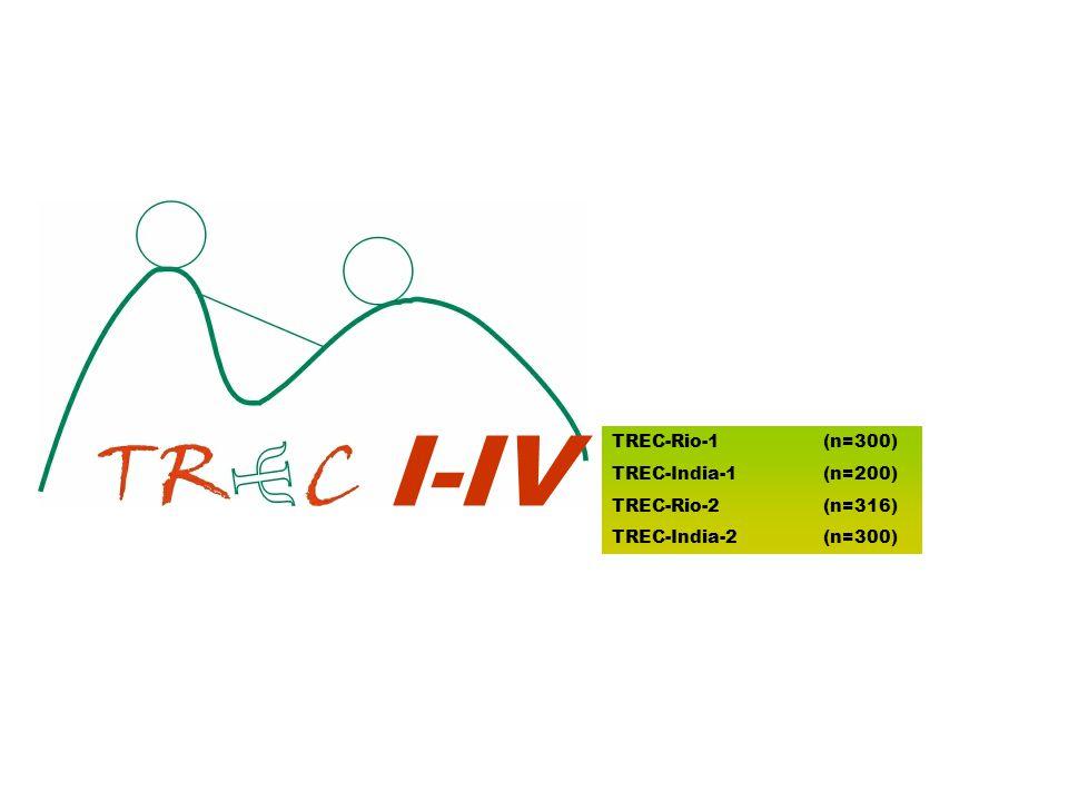 I-IV TREC-Rio-1 (n=300) TREC-India-1 (n=200) TREC-Rio-2 (n=316) TREC-India-2 (n=300)