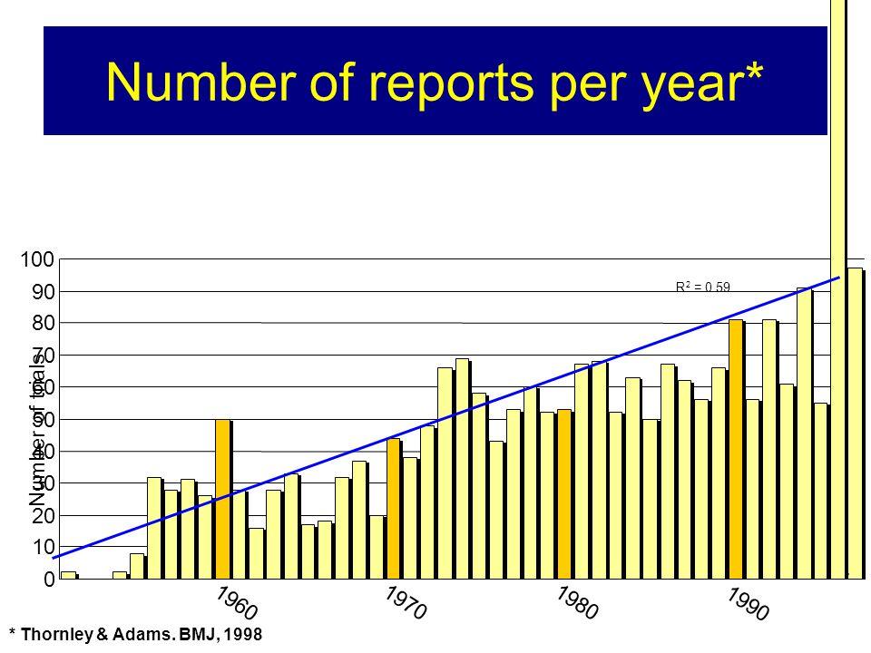 Number of reports per year* * Updated Jayaram 2007