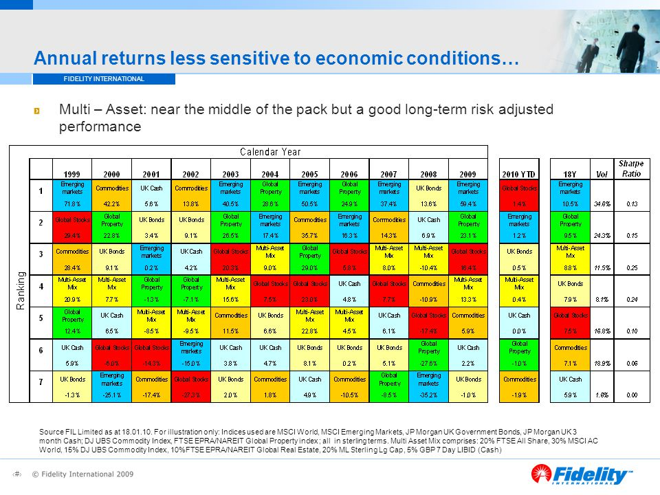 10 FIDELITY INTERNATIONAL Annual returns less sensitive to economic conditions… Multi – Asset: near the middle of the pack but a good long-term risk adjusted performance Source FIL Limited as at 18.01.10.