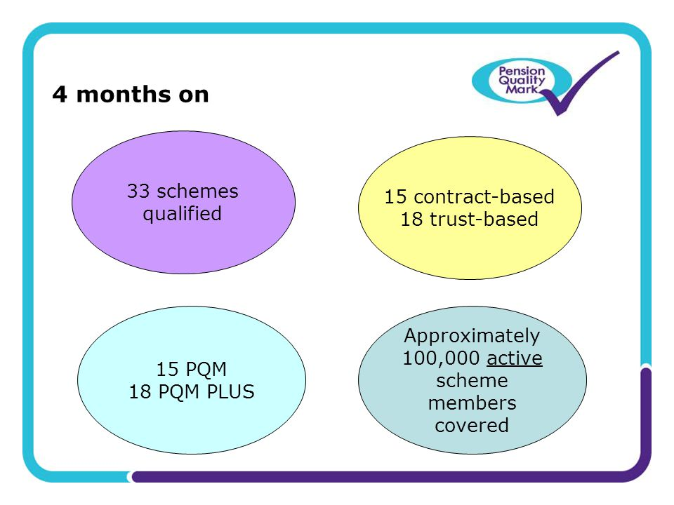 4 months on 33 schemes qualified Approximately 100,000 active scheme members covered 15 contract-based 18 trust-based 15 PQM 18 PQM PLUS