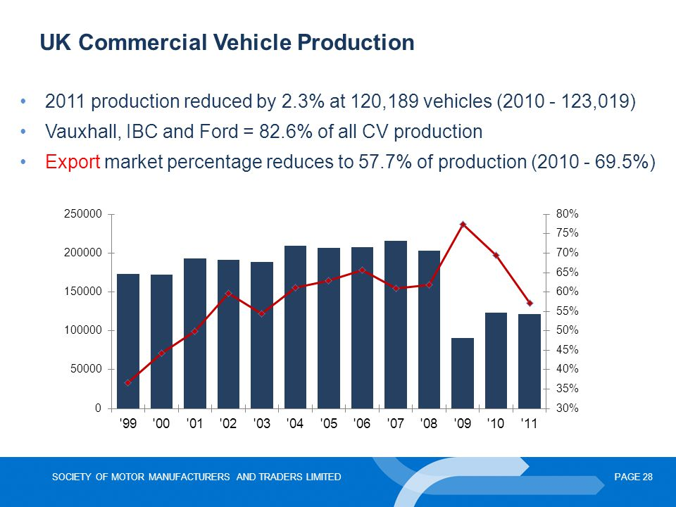 SOCIETY OF MOTOR MANUFACTURERS AND TRADERS LIMITEDPAGE 28 UK Commercial Vehicle Production 2011 production reduced by 2.3% at 120,189 vehicles (2010 -