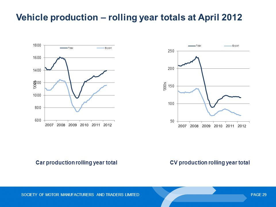 SOCIETY OF MOTOR MANUFACTURERS AND TRADERS LIMITEDPAGE 29 Vehicle production – rolling year totals at April 2012 Car production rolling year total CV
