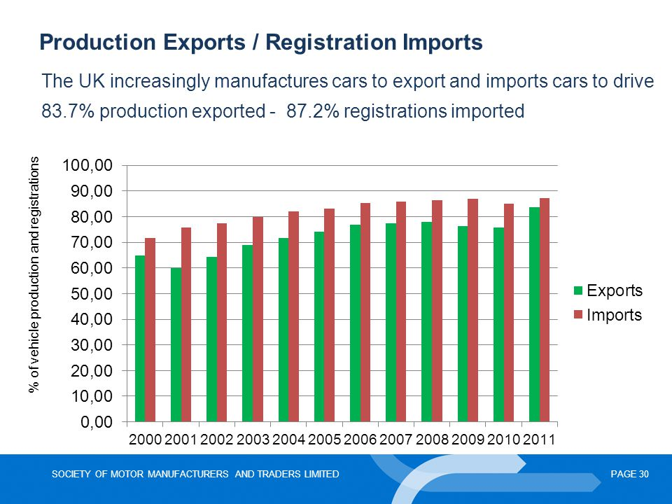 SOCIETY OF MOTOR MANUFACTURERS AND TRADERS LIMITEDPAGE 30 Production Exports / Registration Imports The UK increasingly manufactures cars to export an