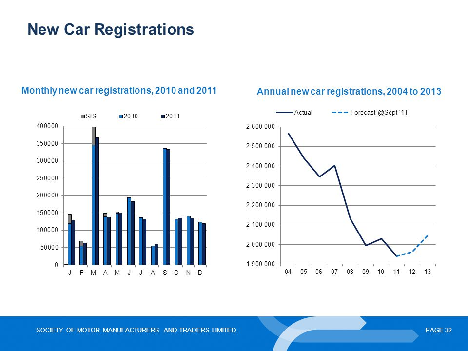 SOCIETY OF MOTOR MANUFACTURERS AND TRADERS LIMITEDPAGE 32 New Car Registrations Monthly new car registrations, 2010 and 2011 Annual new car registrati