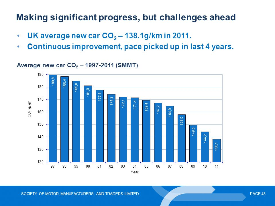 SOCIETY OF MOTOR MANUFACTURERS AND TRADERS LIMITEDPAGE 43 Making significant progress, but challenges ahead Average new car CO 2 – 1997-2011 (SMMT) UK