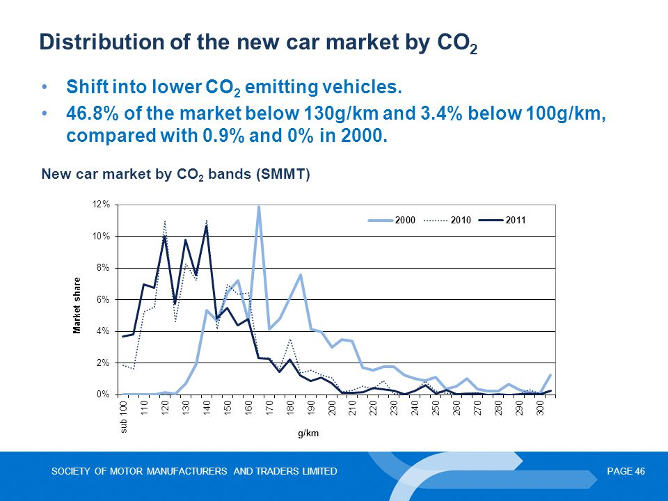 SOCIETY OF MOTOR MANUFACTURERS AND TRADERS LIMITEDPAGE 46 Distribution of the new car market by CO 2 New car market by CO 2 bands (SMMT) Shift into lo