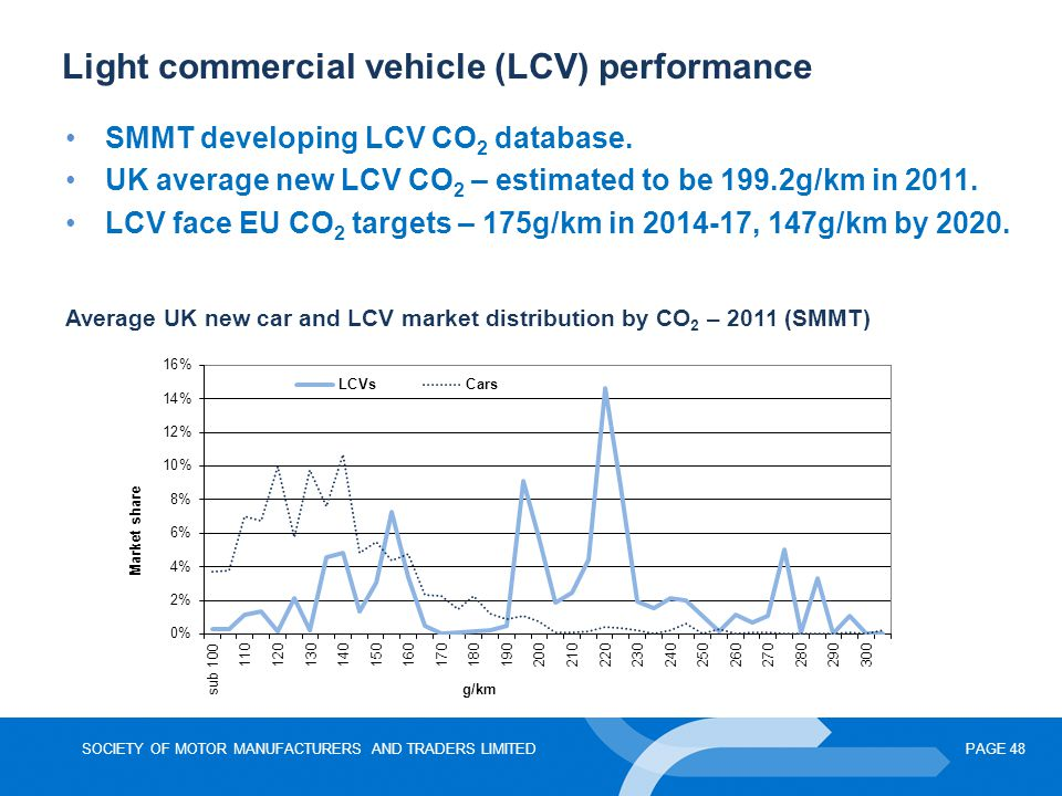 SOCIETY OF MOTOR MANUFACTURERS AND TRADERS LIMITEDPAGE 48 Light commercial vehicle (LCV) performance Average UK new car and LCV market distribution by