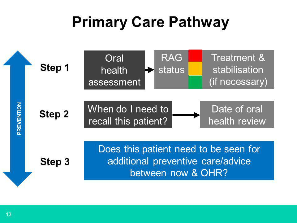 13 Oral health assessment Treatment & stabilisation (if necessary) Does this patient need to be seen for additional preventive care/advice between now