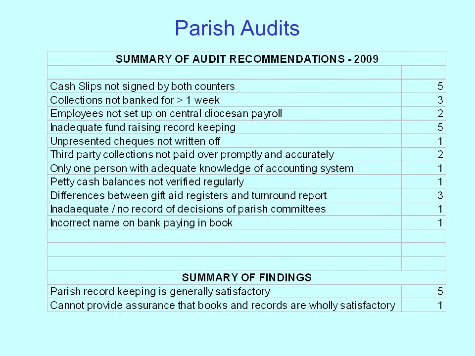 Parish Audits