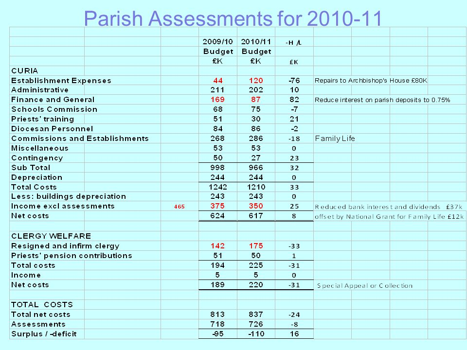 Parish Assessments for 2010-11