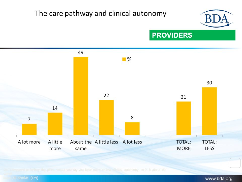 The care pathway and clinical autonomy Q4.