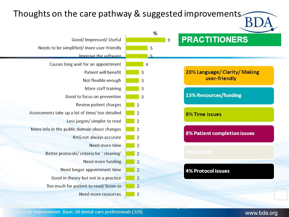 Q22. Finally, please tell us any other comments you have on the care pathway, including any suggestions for improvement. Base: All dental care profess