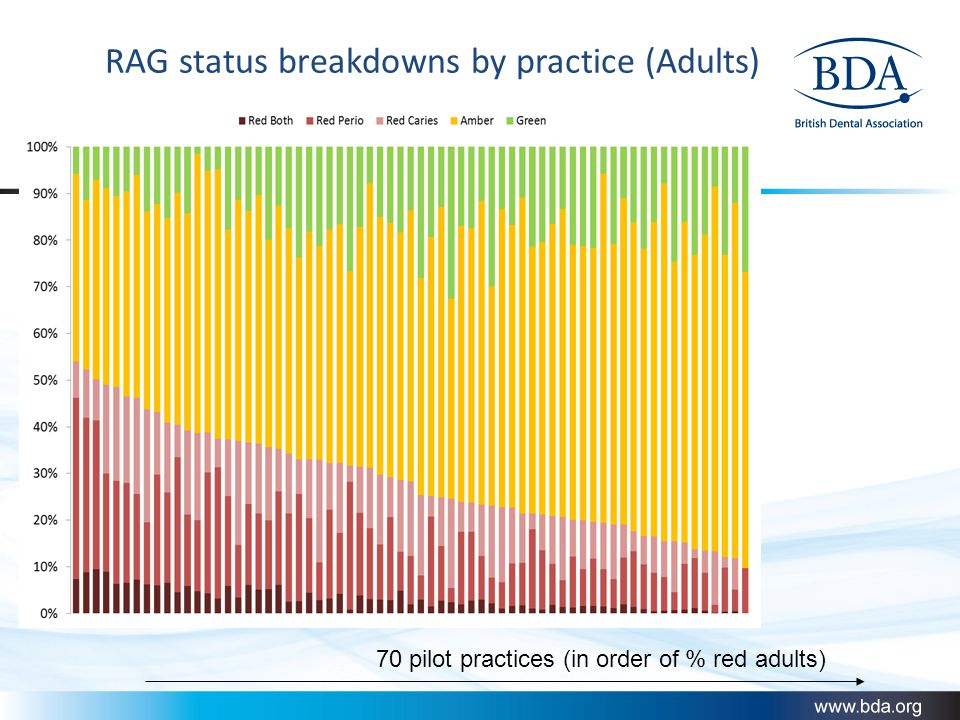 RAG status breakdowns by practice (Adults) 70 pilot practices (in order of % red adults)