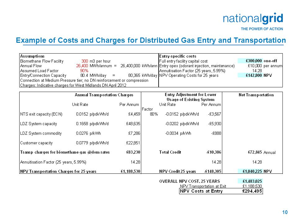 10 Example of Costs and Charges for Distributed Gas Entry and Transportation