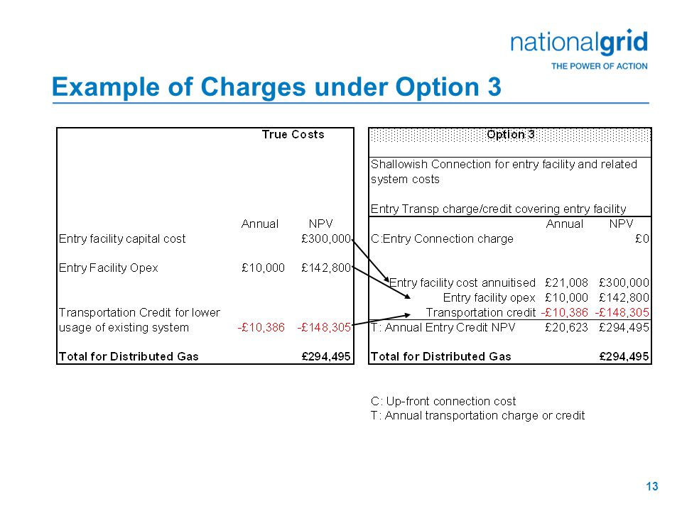 13 Example of Charges under Option 3