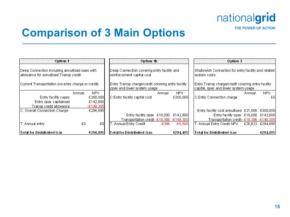 15 Comparison of 3 Main Options