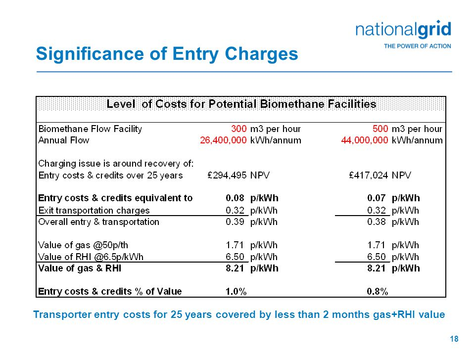 18 Significance of Entry Charges Transporter entry costs for 25 years covered by less than 2 months gas+RHI value