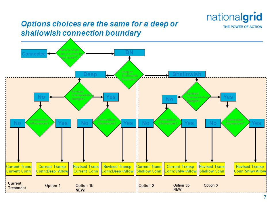 7 Options choices are the same for a deep or shallowish connection boundary Connectee Which costs are incurred by each party.