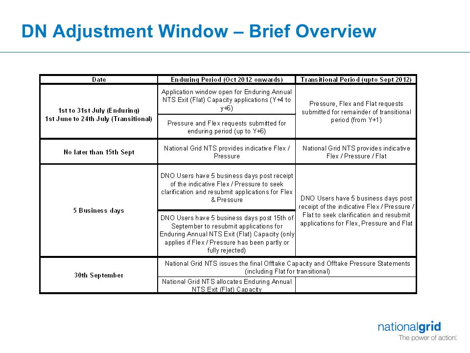 Proposed Changes – Enduring and Transitional  For both the Transitional and Enduring periods National Grid NTS is proposing to amend existing timeframes so to allow Indicative OCS/OPS to be issued no later than 15 Business Days after the closure of the July Application Window.