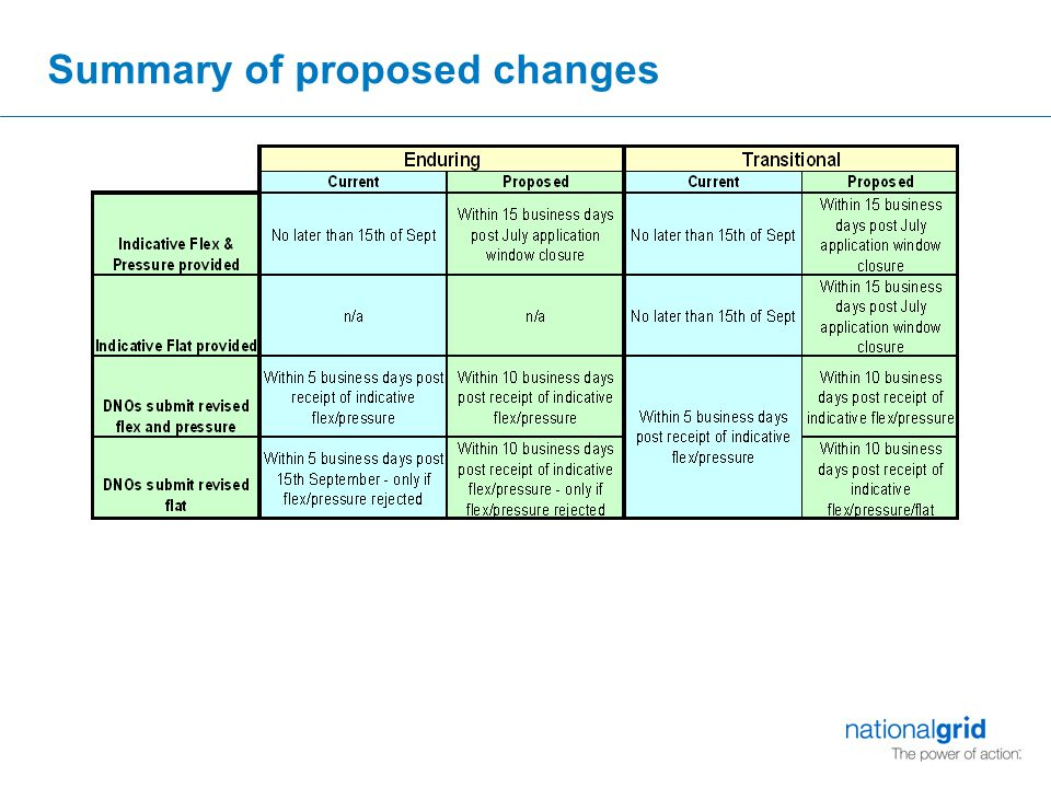 Summary of proposed changes