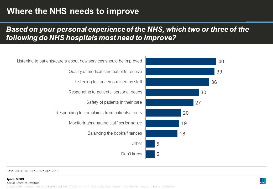 1 Version 1 | Public (DELETE CLASSIFICATION) Version 1 | Internal Use Only Version 1 | Confidential Version 1 | Strictly Confidential© Ipsos MORI Paste co- brand logo here Based on your personal experience of the NHS, which two or three of the following do NHS hospitals most need to improve.