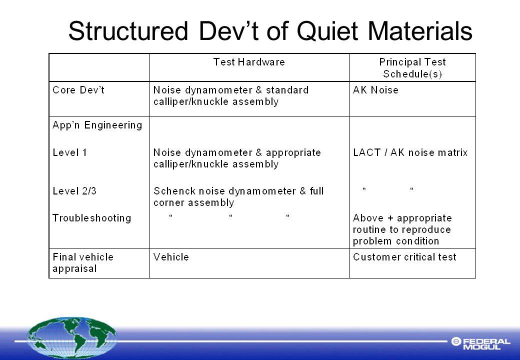 Structured Dev't of Quiet Materials