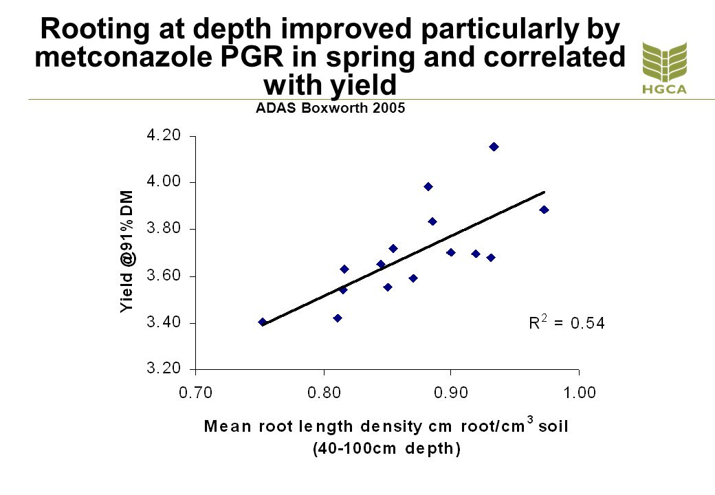 Rooting at depth improved particularly by metconazole PGR in spring and correlated with yield ADAS Boxworth 2005
